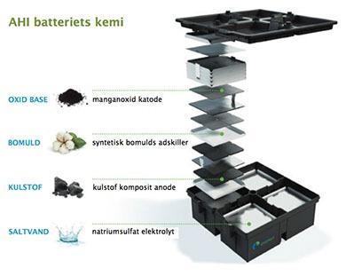 Aquion Energy har udviklet en helt ny type batteri