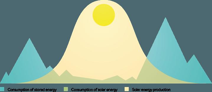 Solcellebatteri forbrugsmønster solcelleanlæg fordele ved batteri gem strøm udligning af elektricitet