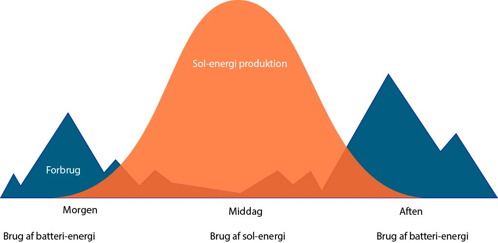 Fordele_ved_solcellebatteri_solcellekonsulenten